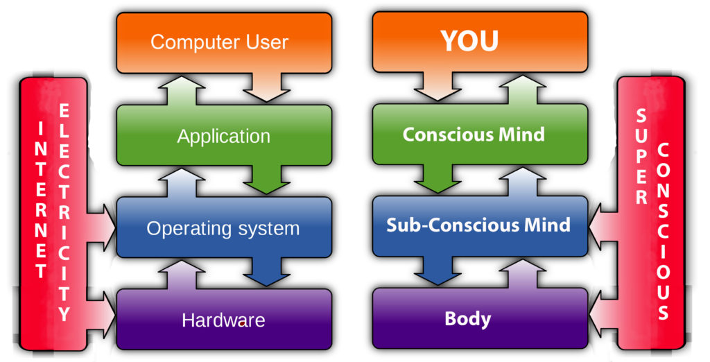 mind-body-connection-model